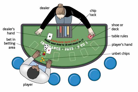 Blackjack Table Layout