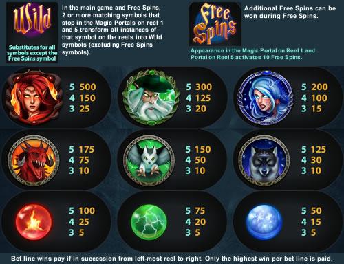magic portals paytable